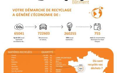 Décembre 2020: 207 tonnes de déchets collectés en valorisés en 2020 !